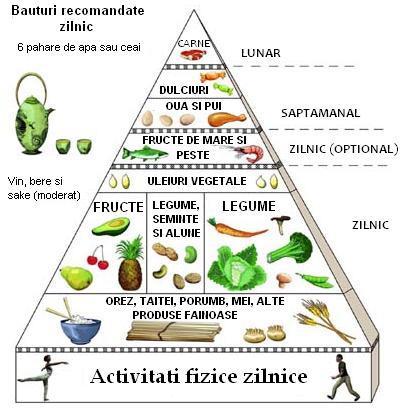 piramida pentru dieta asiatica