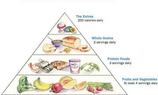 piramida dietei biggest loser